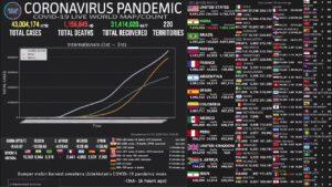 [LIVE] Coronavirus Pandemic Real-Time Dashboard World Maps Charts News